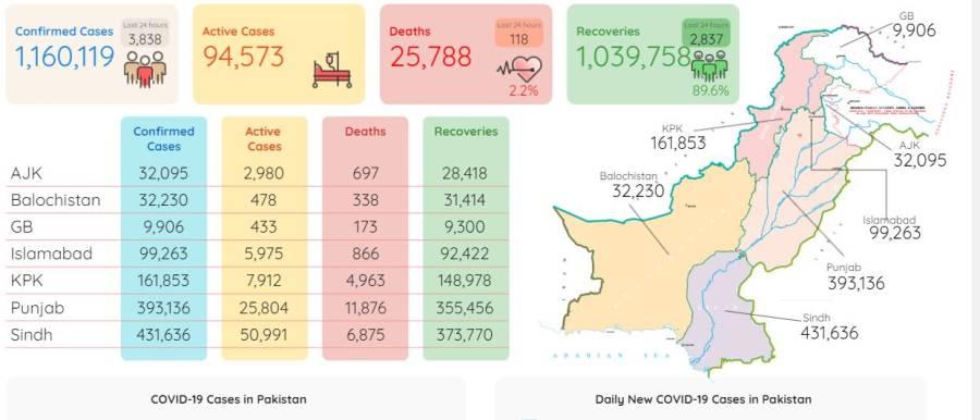 کوروناکے سبب مزید 118افراد جاں بحق، مثبت کیسز کی شرح میں تشویشناک حد تک اضافہ