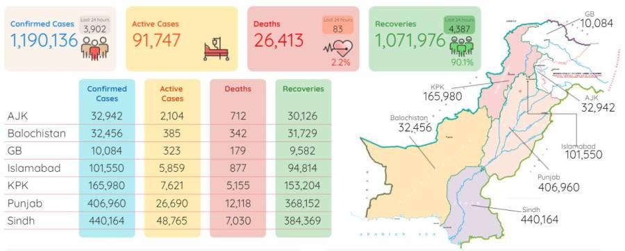 پاکستان میں کورونا کے مجموعی کیسز کی تعداد 11لاکھ 90ہزار سے تجاوز، مجموعی اموات کتنی ہوگئیں؟ جانئے
