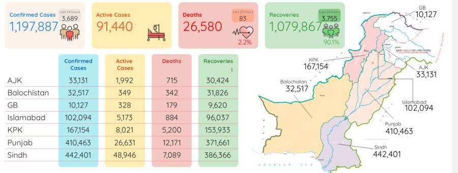 مہلک کورونا وائرس مزید83 زندگیاں نگل گیا ، اموات کی تعداد 26 ہزار 580 ہو گئی