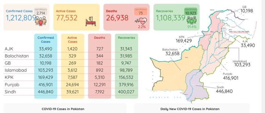 مہلک کورونا وائرس مزید 73 زندگیاں نگل گیا ، دو ہزار 714 نئے کیسز رپورٹ