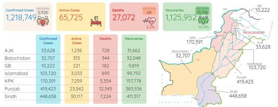 پاکستان میں کورونا وائرس سے ہونے والی اموات کی مجموعی تعداد 27ہزار سے تجاوز کرگئی