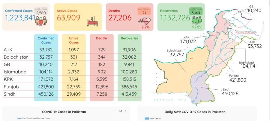 کورونا وائرس سے مزید 71 پاکستانی جاں بحق ، دو ہزار 580 نئے کیسز رپورٹ