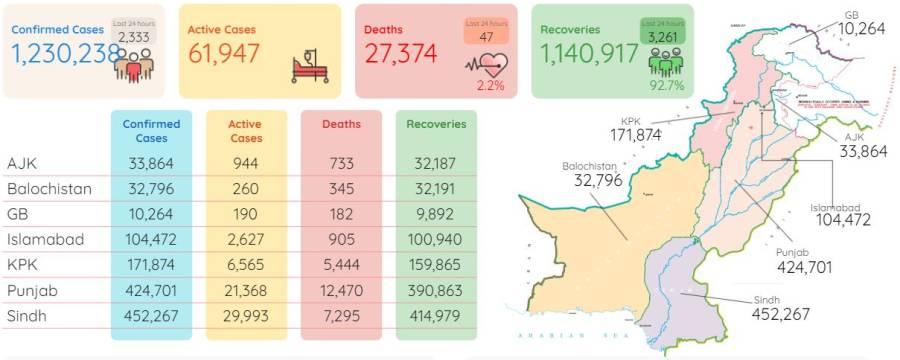 ملک بھر میں کورونا کے مثبت کیسز کی تعداد12لاکھ 30ہزار سے تجاوز کرگئی