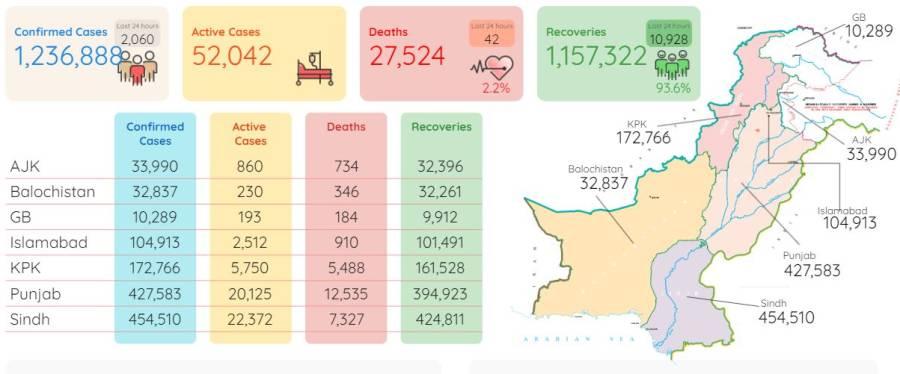 24گھنٹوں میں کورونا وائرس کے سبب مزید42افراد جاں بحق ، نئے کیسز کتنے سامنے آئے؟ جانئے