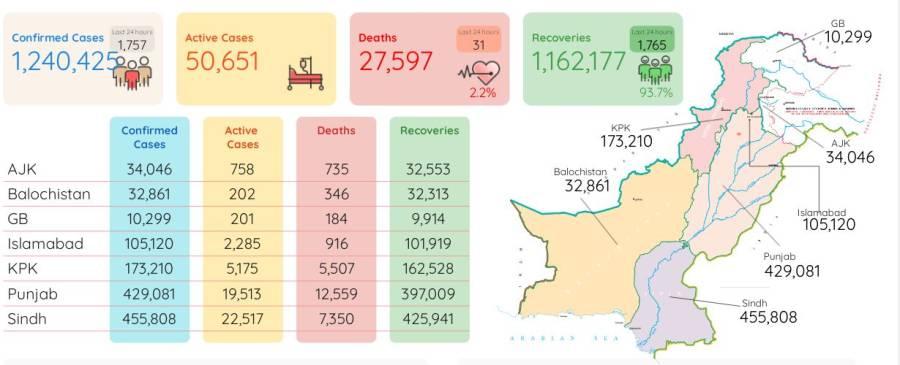 کورونا سے مزید 31 افراد جاں بحق ، مہلک وائرس سے اب تک کتنے پاکستانی جاں بحق ہو چکے ہیں، جانئے