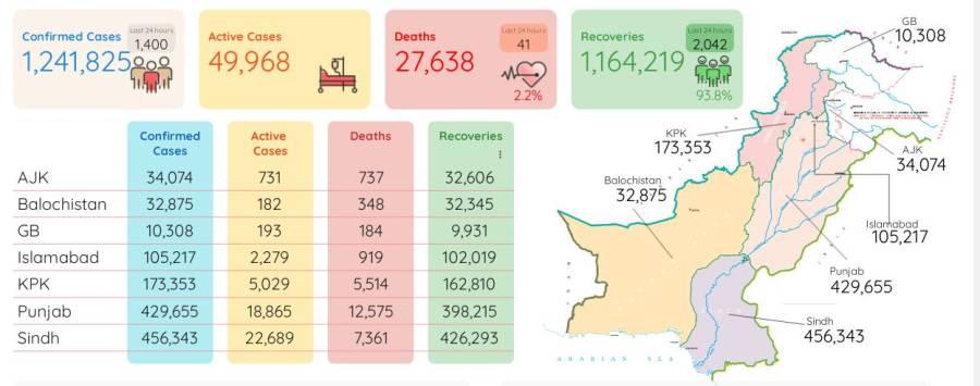 کورونا مزید 41 زندگیاں نگل گیا ، اموات کی مجموعی تعداد 27 ہزار 638 ہو گئی