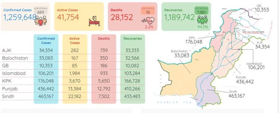 کورونا وائرس کا زور ٹوٹنے لگا ، 24گھنٹے میں 18افراد جاں بحق ہوئے