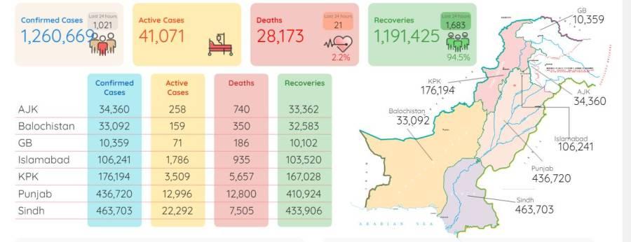 کورونا وائرس سے مزید 21 افراد جاں بحق ، ایک ہزار 21 کیسز رپورٹ