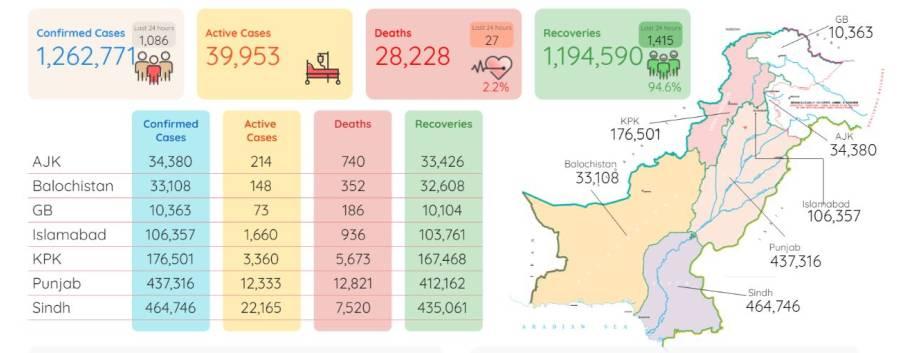 کورونا سے 24 گھنٹوں میں مزید 27 افراد جاں بحق، ایک ہزار 86 نئے کیسز رپورٹ