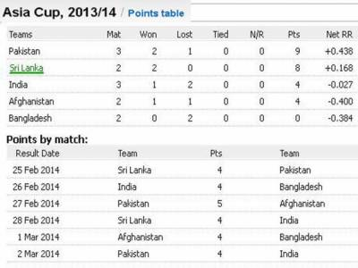 بھارت کو شکست دے کر پاکستان نمبر ون ہوگیا