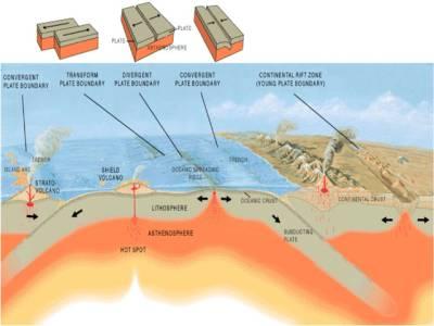 زلزلوں کے بارے میں سائنسدانوں کی انوکھی تحقیق
