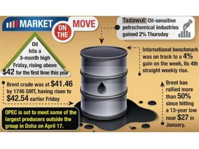 عالمی منڈی میں خام تیل کی قیمتیں 2016کی بلند ترین سطح پر پہنچ گئیں