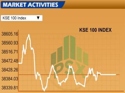سٹاک مارکیٹ خسارے کا شکار،کے ایس ای 100 انڈیکس میں 55 پوائنٹس کی کمی