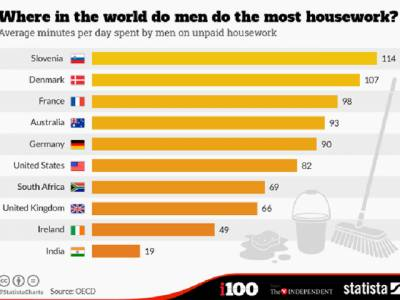 دنیا کے وہ ممالک جہاں مرد سب سے زیادہ گھر کا کام کرتے ہیں