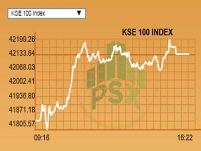 پاکستان سٹاک ایکسچینج میں تیز ی کا رجحان ،کے ایس ای 100انڈیکس42ہزار133پوائنٹس پر بند