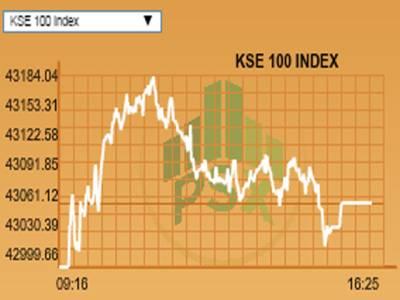 پاکستان سٹاک ایکسچینج مثبت رجحان ،کے ایس ای 100انڈیکس 43ہزار 60پوائنٹس کی سطح پر بند