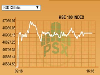پاکستان سٹاک ایکسچینج میں مثبت رجحان ،کے ایس ای 100انڈیکس 46ہزار 938پوائنٹس کی سطح پر بند