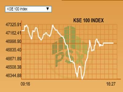 پاکستان سٹا ک ایکسچینج میں منفی رجحان ،کے ایس ای 100انڈیکس 46ہزار 993پوائنٹس کی سطح پر بند