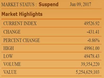 سٹاک ایکسچینج میں شدید مندی، 100 انڈیکس 49 ہزار 527 پوائنٹس پر بند