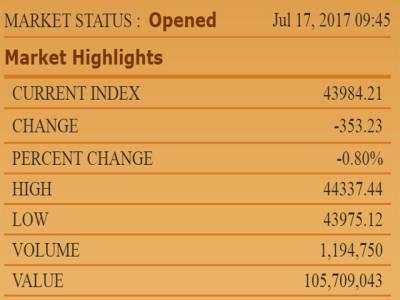 پاناما کیس کی سماعت کا آغاز ہوتے ہی سٹاک مارکیٹ میں مندی، 100 انڈیکس 43 ہزار 984 پوائنٹس پر آگیا