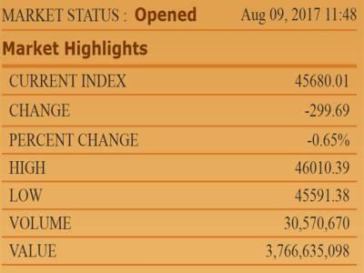 نواز شریف کی ریلی کا آغاز ہوتے ہی سٹاک مارکیٹ میں شدید مندی، سرمایہ کاروں کے کروڑوں روپے ڈوب گئے