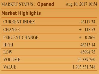 سابق وزیر اعظم نواز شریف کی ریلی کا دوسرا روز، سٹاک مارکیٹ پر مثبت رجحان