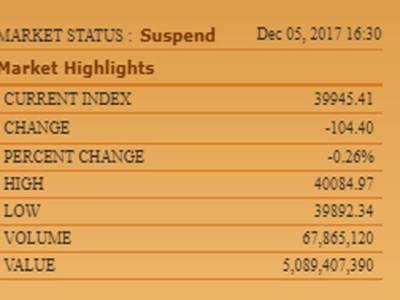 پاکستان سٹاک ایکسچینج میں مندی کا رجحان ،100انڈیکس میں 104پوائنٹس کی کمی