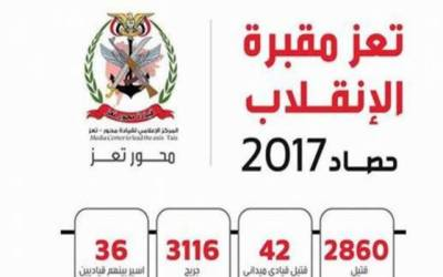 یمن کا شہر تعز حوثیوں کا قبرستان ثابت، 2017ء میں 2860 باغی ہلاک