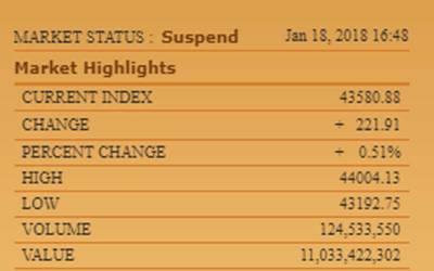 پاکستان سٹاک ایکسچینج میں مثبت رجحان ،100انڈیکس میں 221پوائنٹس کی بہتری