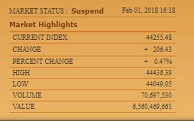 پاکستان سٹاک ایکسچینج میں مندی کا رجحان ،100انڈیکس میں 206پوائنٹس کی کمی