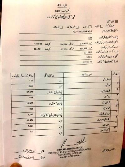 این اے 154 لودھراں ضمنی الیکشن، کس جماعت کے امیدوار نے کتنے ووٹ لیے؟ سرکاری نتیجہ سامنے آگیا