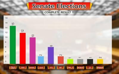 سینیٹ الیکشن ، ن لیگ نےوفاق اور پنجاب ،پیپلز پارٹی نے سندھ ،تحریک انصاف نے خیبر پختونخوا میں میدان مار لیا ،بلوچستان اور فاٹا میں آزاد امیدوار فاتح قرار
