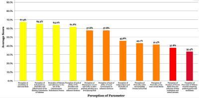 کتنے فیصد پاکستانی فوج اور میڈیا کو غیر جانبدار سمجھتے ہیں؟تازہ سروے کے نتیجے نے سب کے ہوش اڑا دیئے