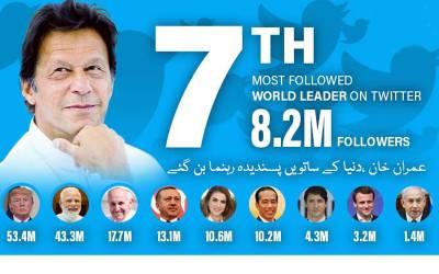 عمران خان کی مقبولیت میں اضافہ ، دنیا کے ساتویں پسندیدہ رہنما بن گئے