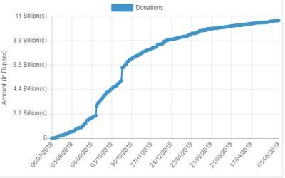 دیا میر بھاشا اورمہمند ڈیمزفنڈ میں ساڑھے10 ارب روپے جمع ہوگئے:سٹیٹ بینک