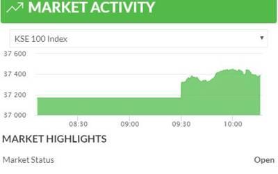 اسٹاک مارکیٹ سے آج بھی اچھی خبر،ڈالرکی قیمت میں اضافہ