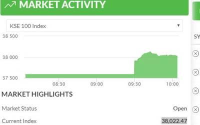 اسٹاک مارکیٹ سات ماہ کی بلند ترین سطح پر،ڈالر مہنگا