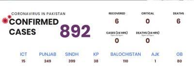 پاکستان میں کورونا کے کیسز میں مزید اضافہ ہو گیا ،ملک میں فوج تعینات، کہیں جزوی اور کہیں مکمل لاک ڈاﺅن