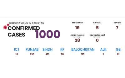 کورونا وائرس ، پاکستان میں گزشتہ 24 گھنٹوں میں کسیز میں مزید اضافہ ہو گیا
