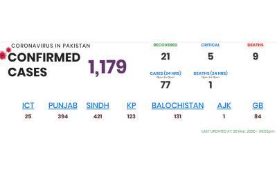 پاکستان میں کورونا کے تصدیق شدہ کیسز اور اموات کی تعداد میں ایک بار پھر اضافہ ہوگیا